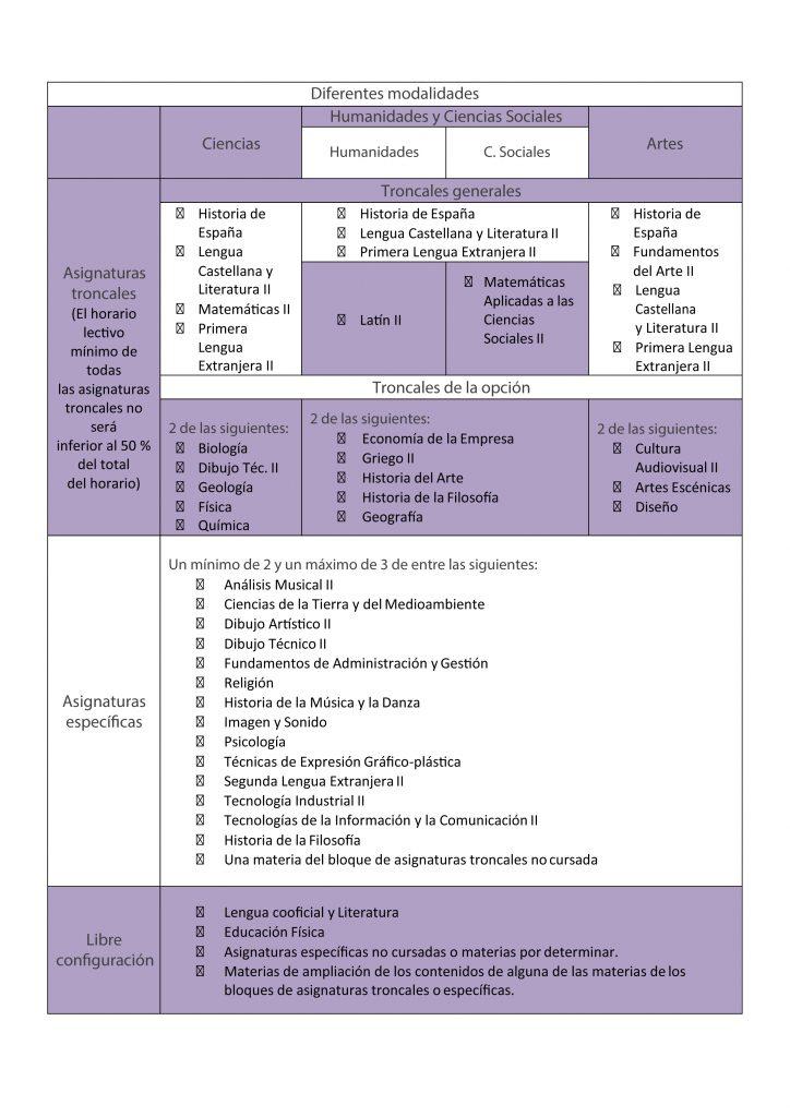 2º BACHILLERATO ASIGNATURAS MODALIDADES-01